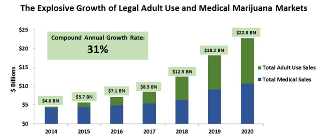 explosive-growth-legal-adult-use-medical-marijuana-markets-2014-to-2020